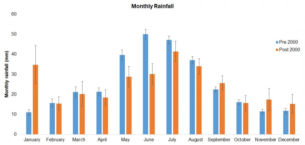 A chart from the central sites showing the shift in rainfall totals and patterns.
